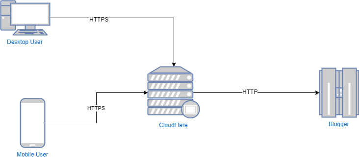 Blogger-With-CloudFlare